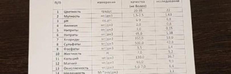 Анализ воды в москве и области
