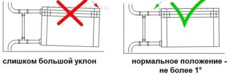 Расстояние от пола до радиатора и батареи: нормы снип от подоконников