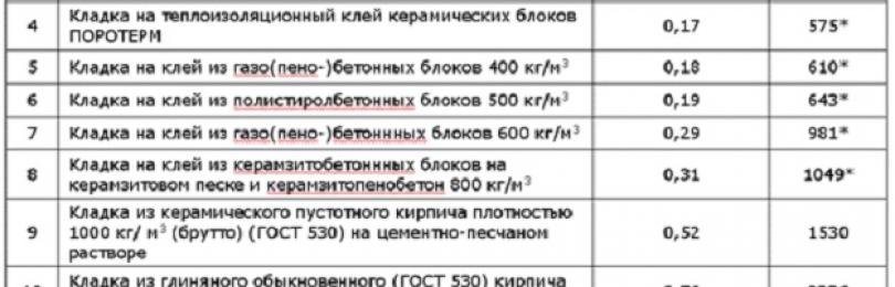 Теплопроводность утеплителей в таблице