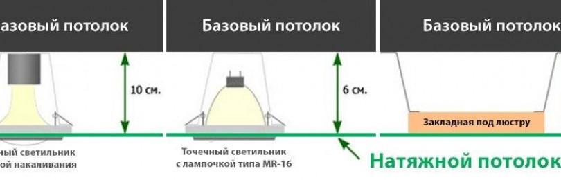 Минимальное расстояние от натяжного потолка до базового потолка