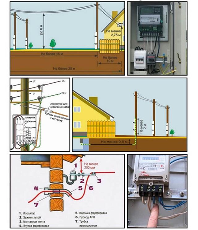 подключение к электрическим сетям для физических лиц
