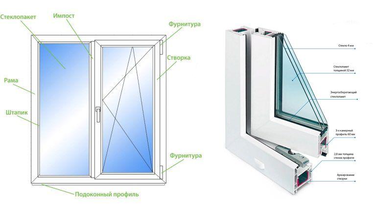 энергосберегающие панорамные окна