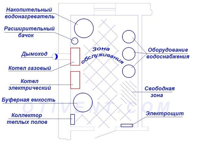 Газовый котел: разновидности, устройство, принцип работы, особенности эксплуатации