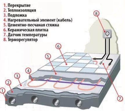 устройство теплого пола электрического