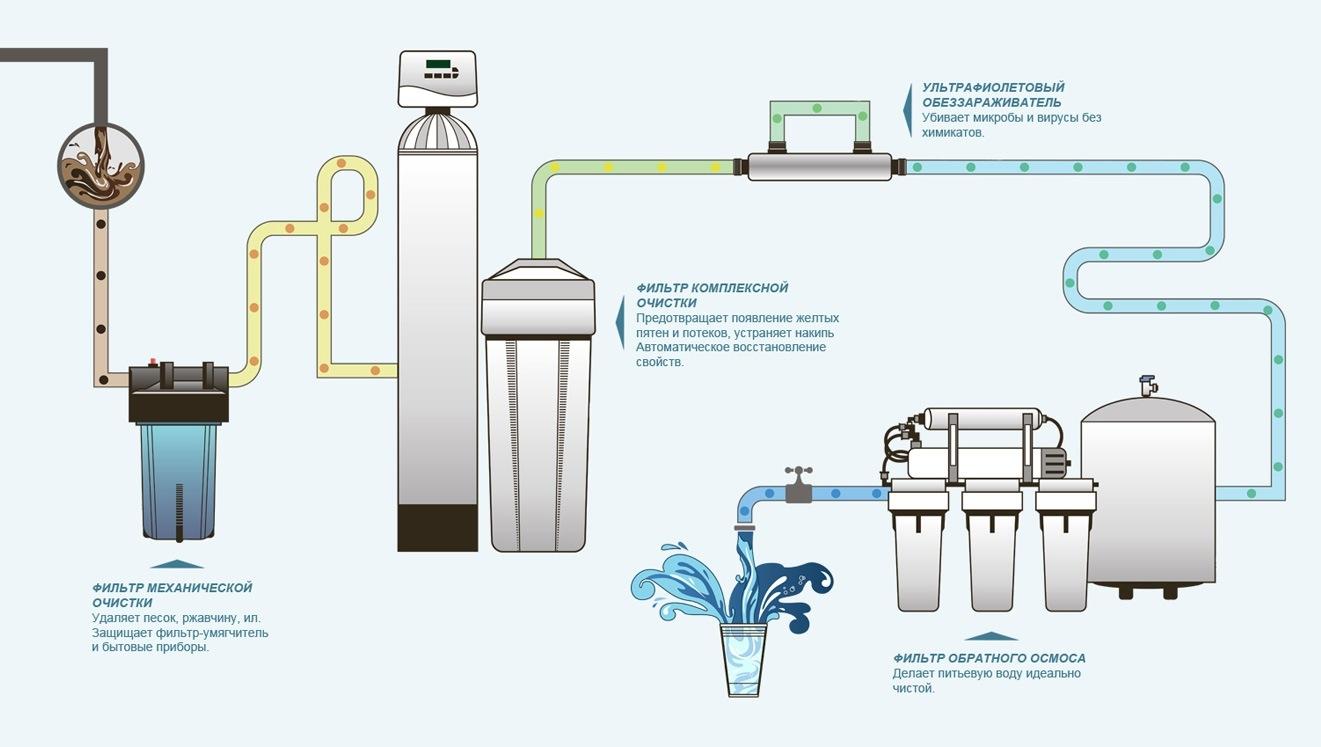 фильтрация воды из скважины в частном доме