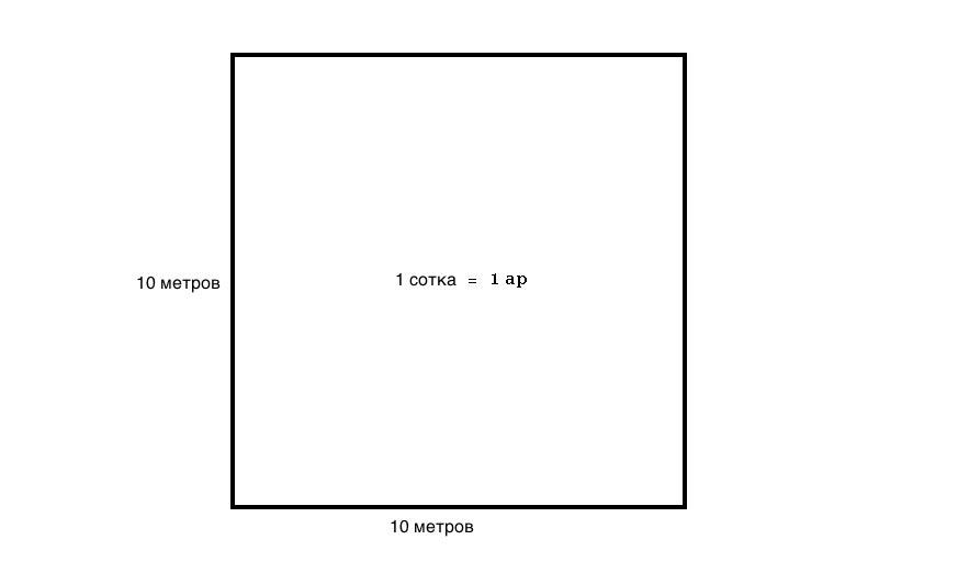 3 метра в квадрате