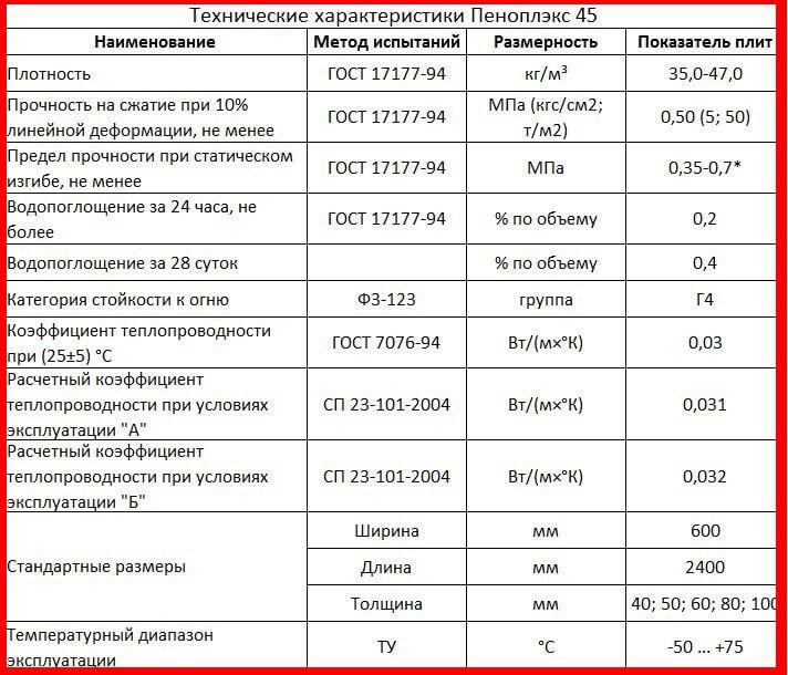 Оценка особенностей и характеристик утеплителя пенофлекс