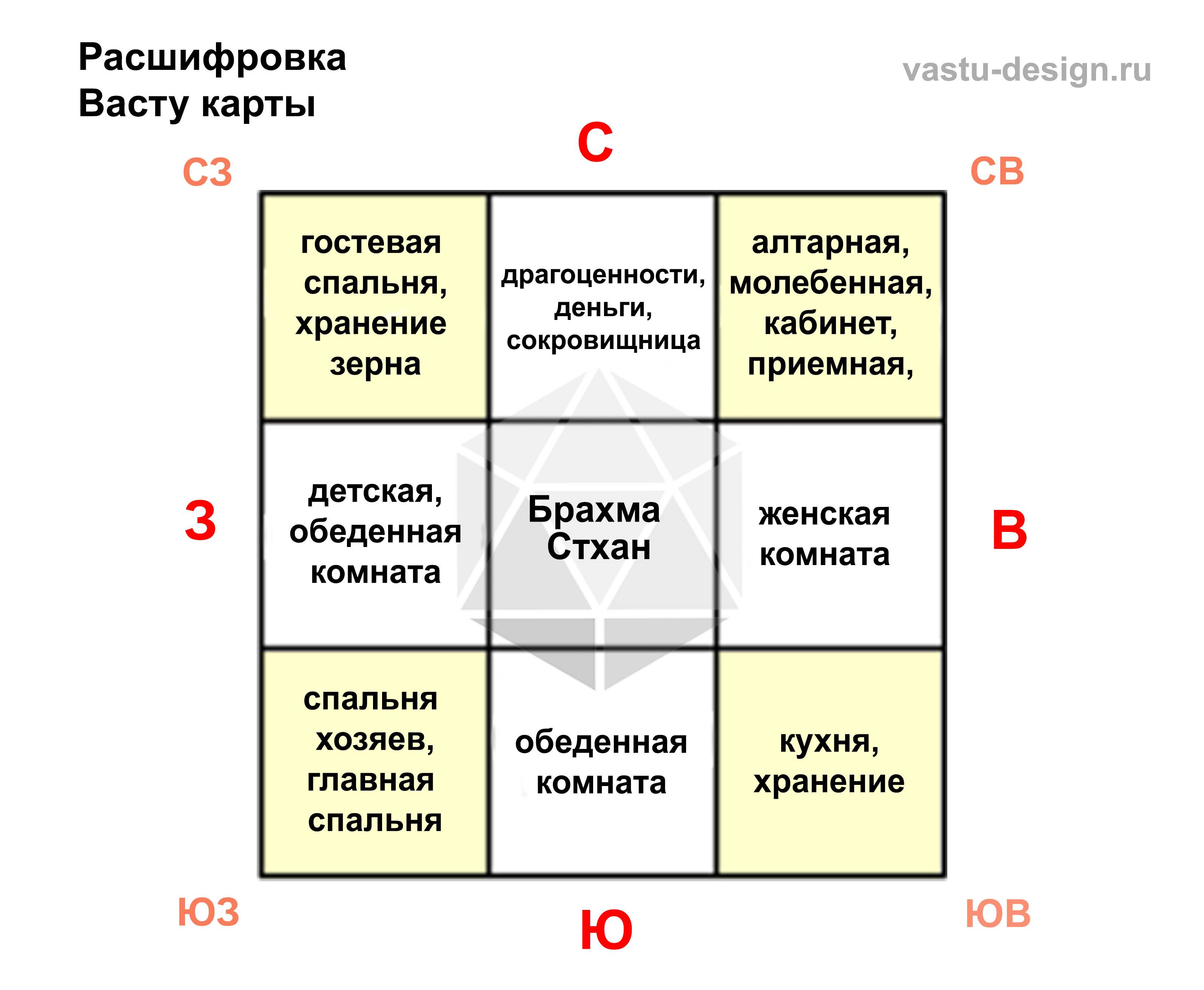 Методы коррекции васту / блог архитектора