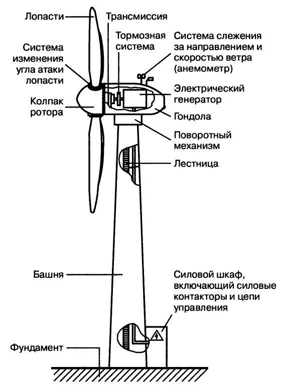ветряки для выработки электроэнергии