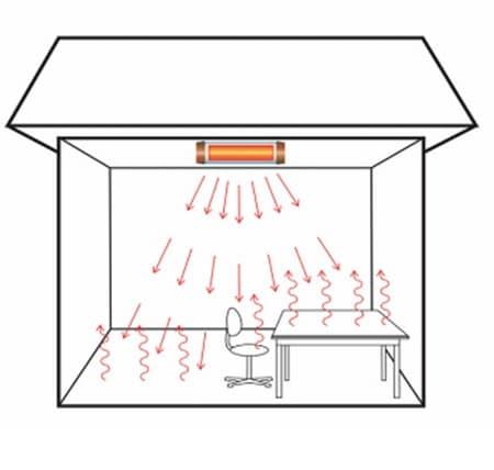 Кварцевые обогреватели для дома: отзывы, советы эксперта