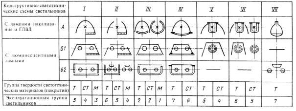 нормы освещенности помещений таблица