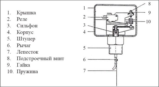 Реле (датчик) протока воды для котла и насоса