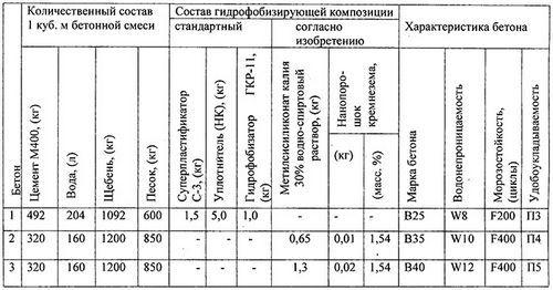 Сухие строительные цементные смеси (на основе цемента)