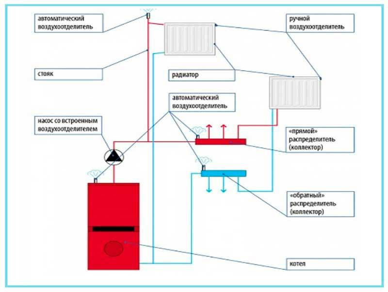 Воздухоотводчики для радиаторов: автоматические, ручные, кран «маевского»