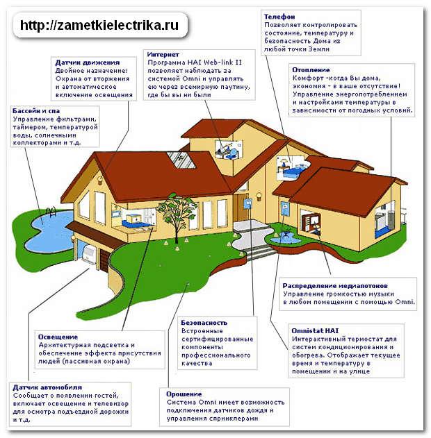 умный дом описание