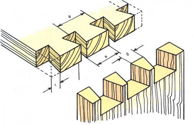 Соединение бруса в углах: основные способы