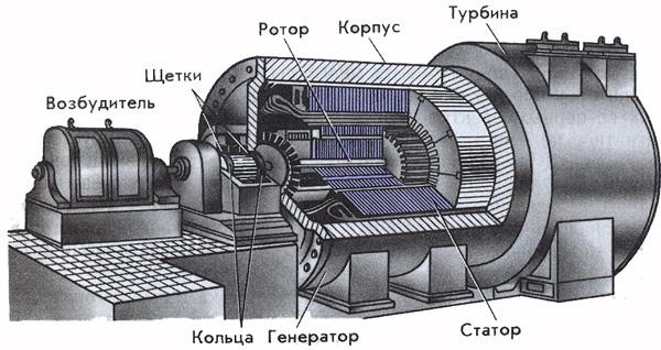 Генератор переменного тока: схема и виды, индукционный и электромеханический