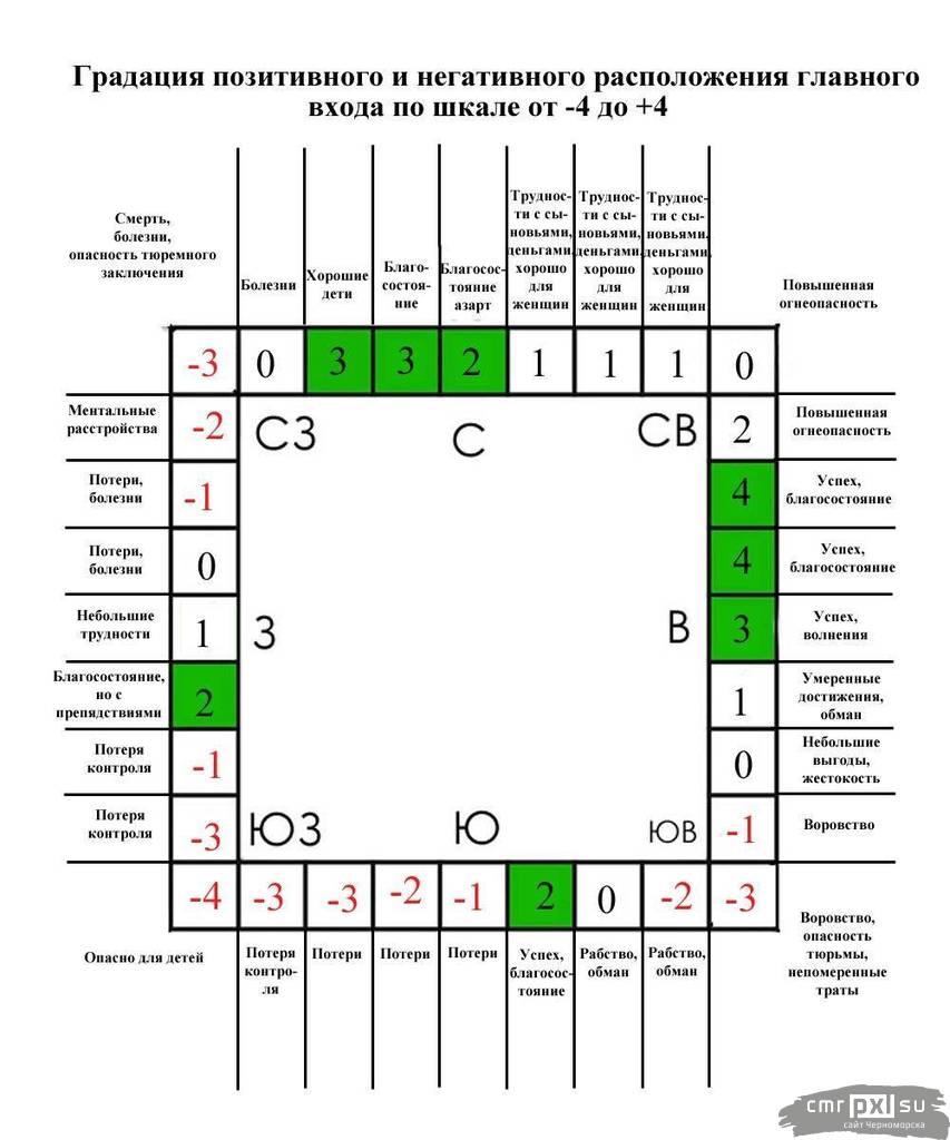 Азбука васту шастра для дома: как грамотно обустроить жилье с точки зрения вед? - школа астрологии lakshmi