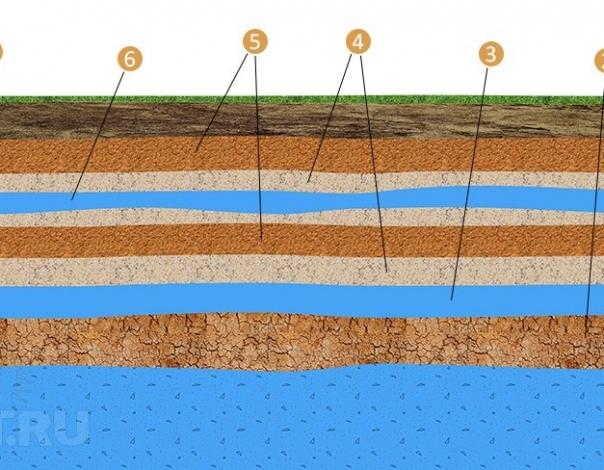 Классификация подземных водоносных горизонтов