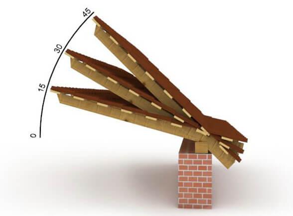 Минимальный угол наклона крыши, как подобрать оптимальный скат для кровли, фото +видео примеры