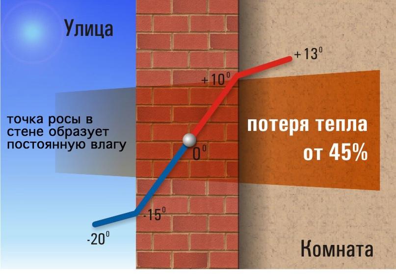 Рекомендации по строительству дома