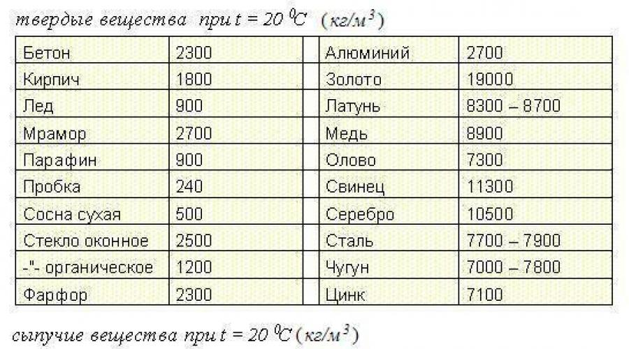 Чему равен 1 кубический метр, дециметр, сантиметр, километр? чему равен 1 литр в метрах кубических?