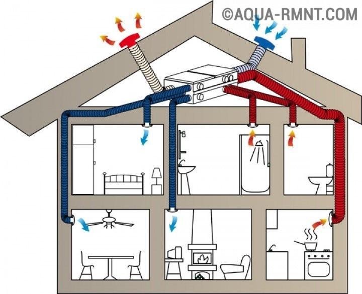 вытяжная вентиляция в частном доме