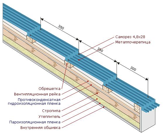 расстояние обрешетки под металлочерепицу