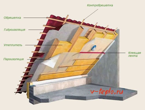 как стелить пароизоляцию на крышу