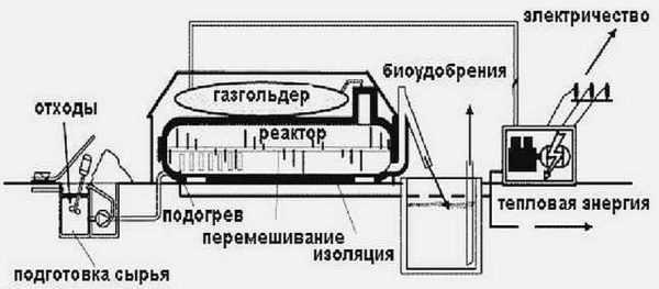 Биогазовая установка для частного дома. инструкция, фото, видео