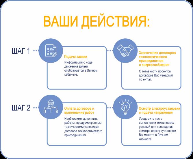 Технологические присоединения к электрическим сетям: условия