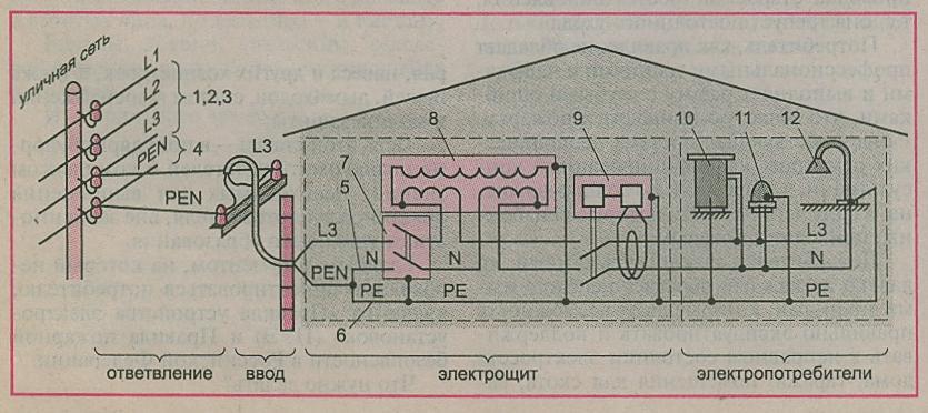 Разделение pen проводника на pe и n: согласно пуэ, схема и описание работ | обозреватель социальных сетей