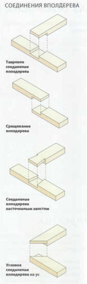 Соединение деталей из древесины