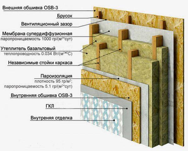 Каркасные дома - 135 фото стили, варианты дизайна и правила постройки каркасных домов