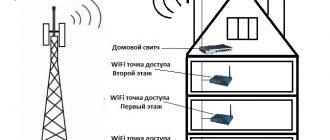 Интернет и тв в частный дом, воскресенск