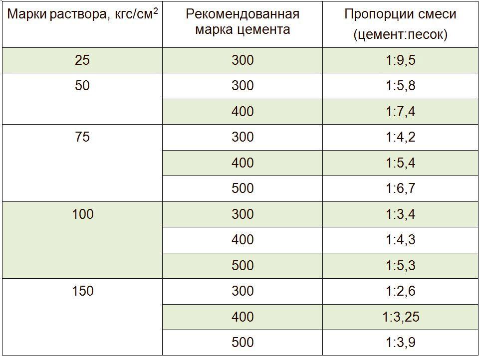 Cколько щебня в 1 м³ бетона - таблицы пропорций и расчет