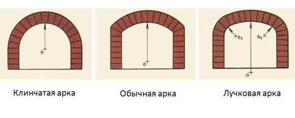 Отделка арки декоративным камнем своими руками (фото, видео)