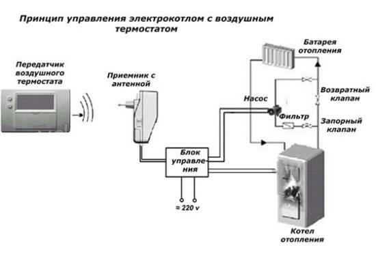 беспроводные термостаты для газовых котлов