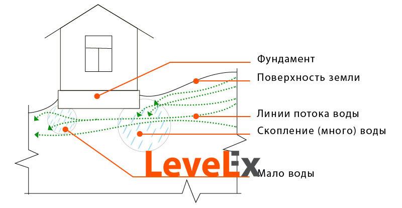 Глубина промерзания грунта снип: для чего нужно знать величину данного параметра при строительстве