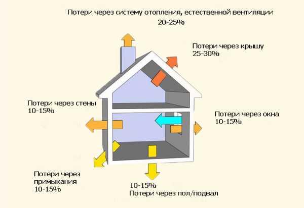 Теплый дом: как рассчитать теплопотери здания с помощью калькулятора