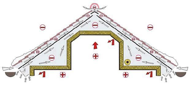 Свесы кровли – устройство по нормам: как сделать минимальный размер от стены, правильно подобрать величину карниза из профлиста, фото, видео