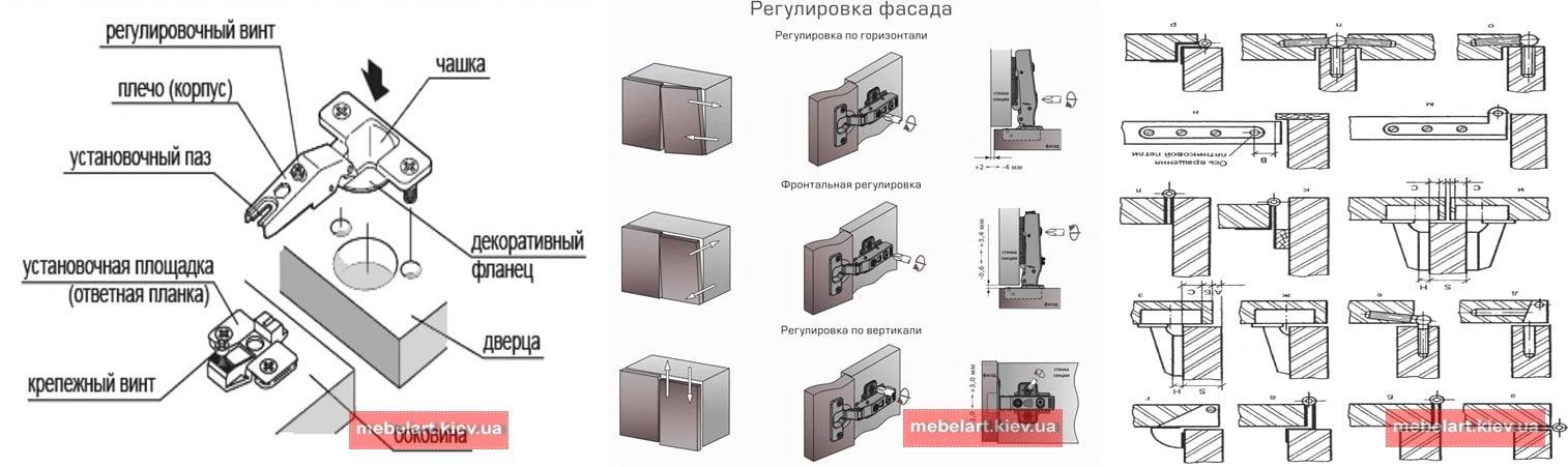 7 разновидностей мебельных петель для шкафов