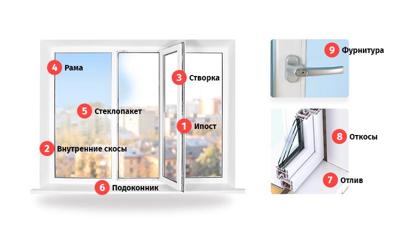 Гост на монтаж и установку пластиковых окон пвх – схемы, технологии, инструкции