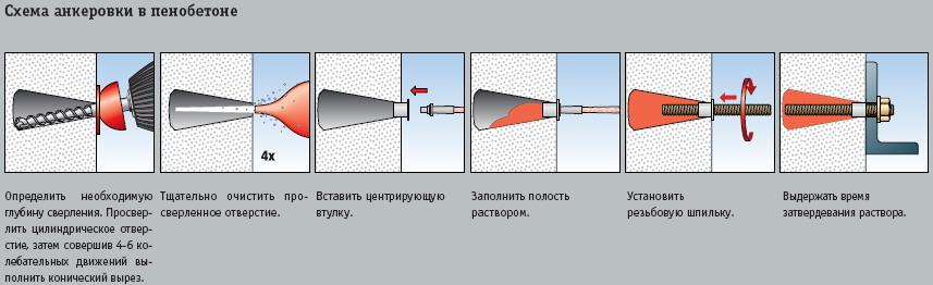 Критерии подбора анкеров для газобетона