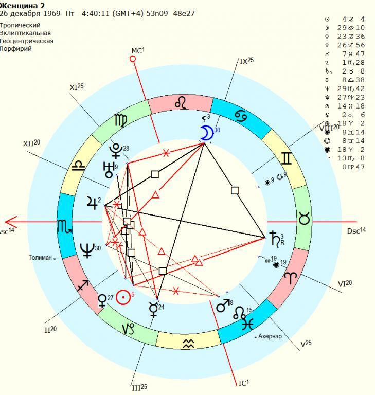 Дома в астрологии (дома гороскопа), угловые астрологические дома, системы домов, оси домов. астрология.