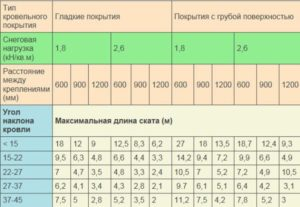 Расчет ветровых нагрузок, основные формулы и их применение