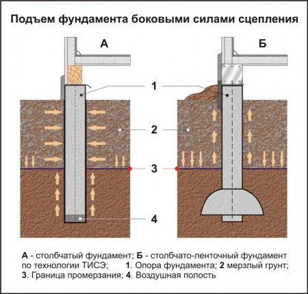 Глубина промерзания грунта по регионам россии. таблица