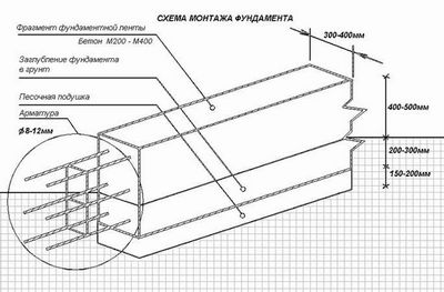 Армирование монолитной плиты перекрытия: технология, материалы и советы специалистов