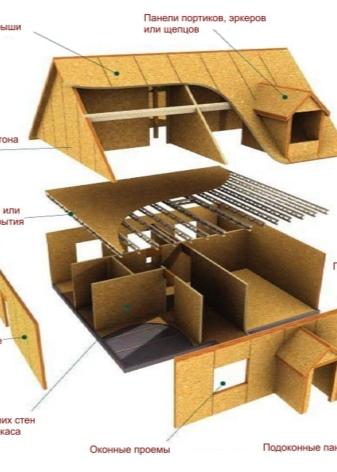 проекты домов каркасного типа