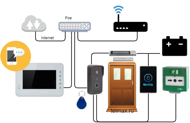 ip домофоны для частного дома
